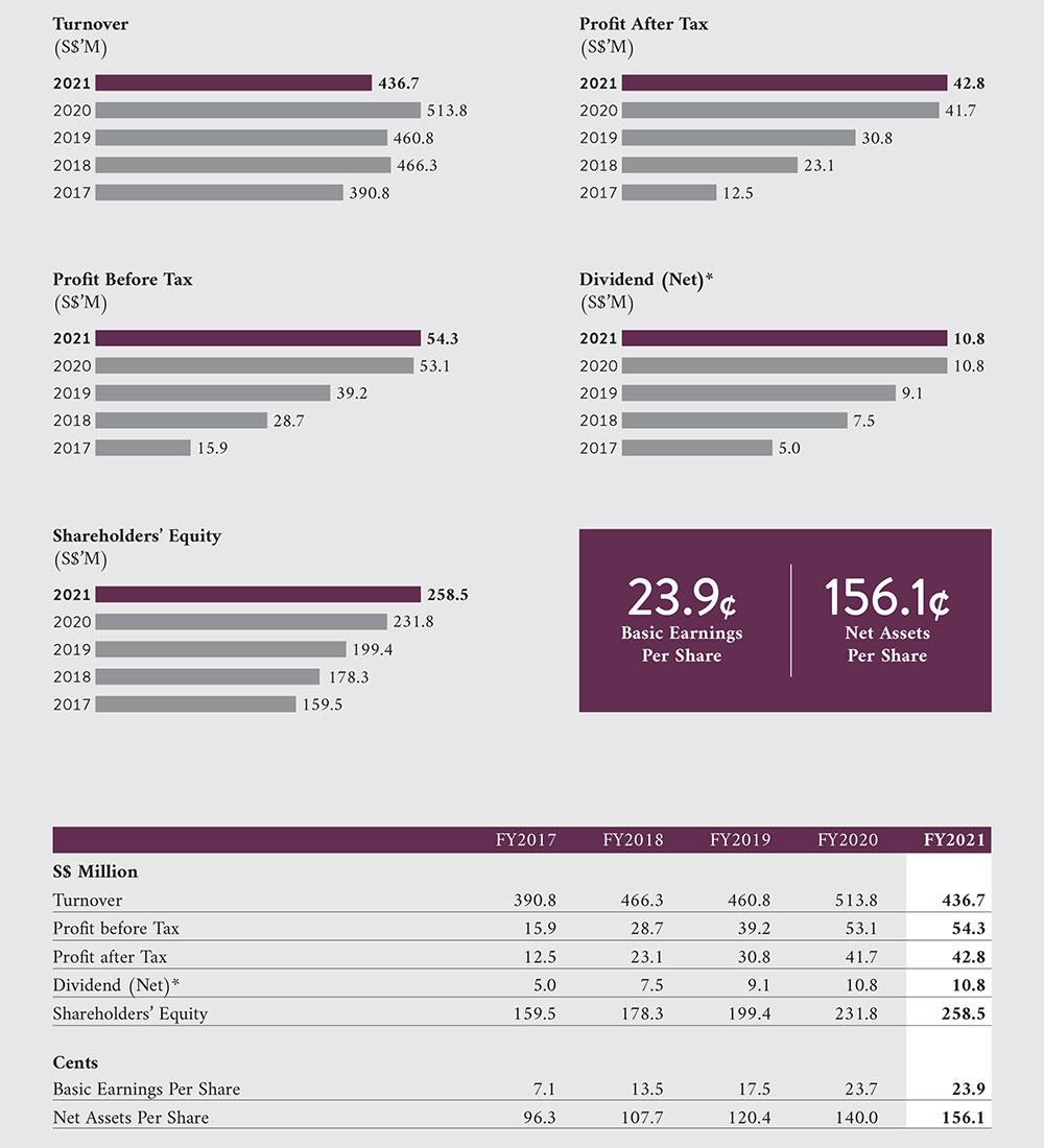 Cortina-Holdings-Financial-Highlight-AR2021